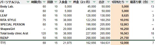 熊本 パーソナルジム 料金 安いランキング
