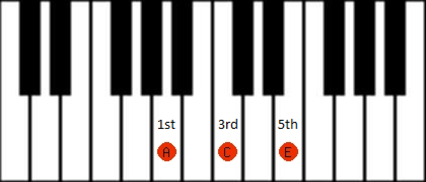 540018f26c13811d4d8c1bc57d28fb9b noobs guide to basic music theory lmms \u2022 forums piano diagram at gsmx.co