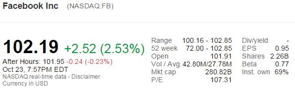 Custo das ações do Facebook superou $ 100