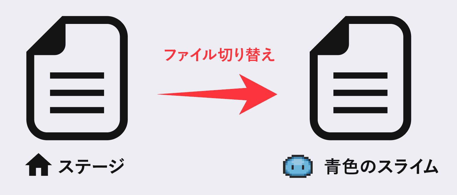 編集しているファイルを切り替えるイメージ図