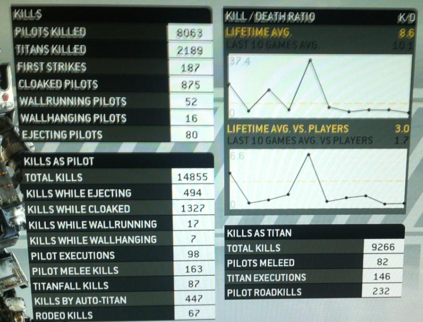 Final Stats At Gen 10 Level 50 Titanfall 2 Forums