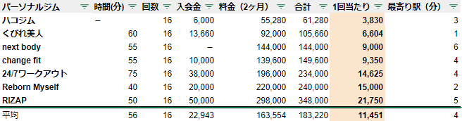 パーソナルジム 広島 料金 安い ランキング
