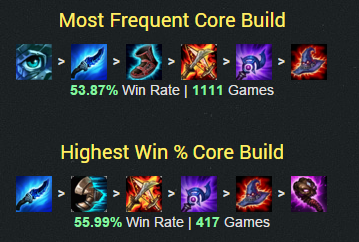 Best Build Sona Support