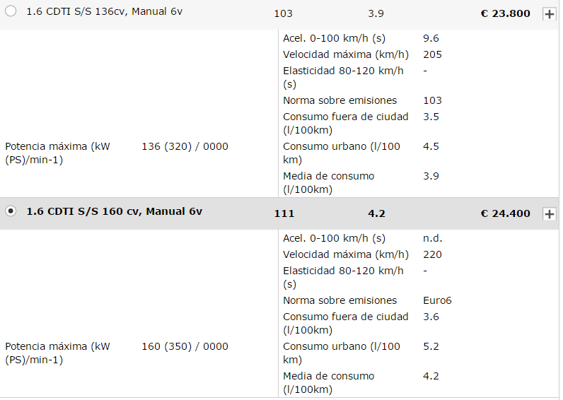 [MOTOR ASTRA K] 1.6 CDTI S/S 160cv, Manual 6v, Diésel  561ead79c365797edbdc6ae9a0fbaac9