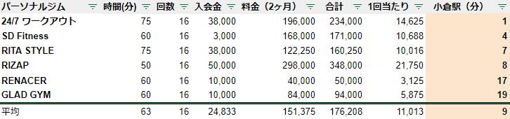 パーソナルトレーニング 小倉 駅チカ ランキング