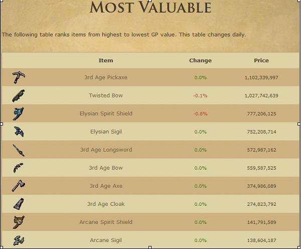 most expensive osrs items