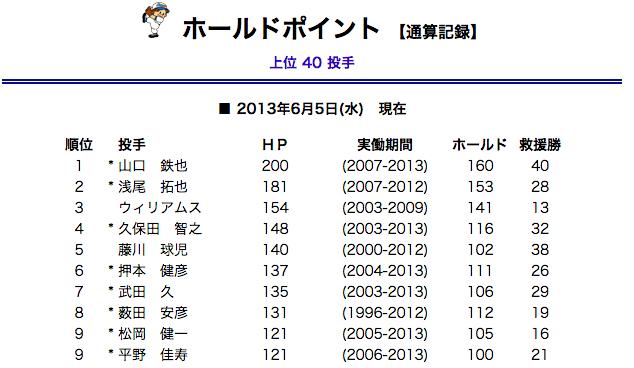 http://bis.npb.or.jp/history/ltp_hldp.html