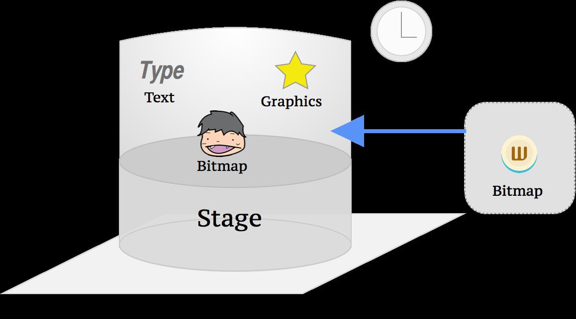 オブジェクトがStageに追加されるイメージ図
