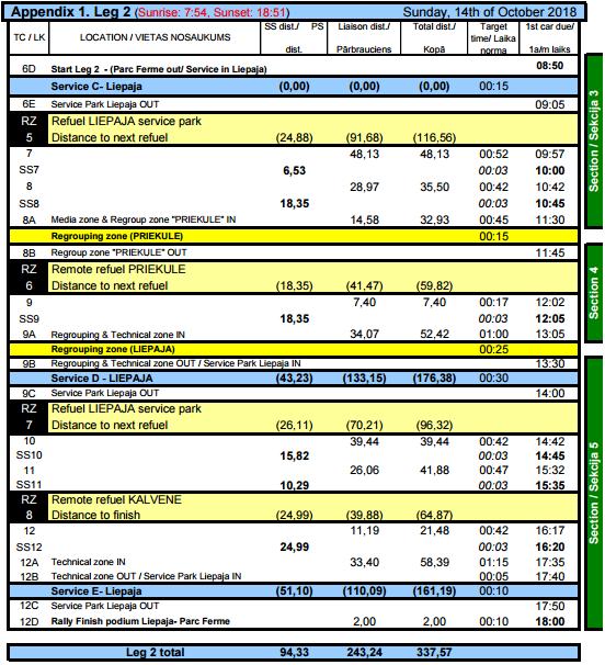 ERC: 6º Rally Liepaja [12-14 Octubre] 5b77c72543fe6bade7778b775605fa94