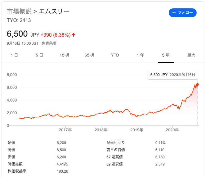 エムスリー(2413)の直近5年間の株価推移。