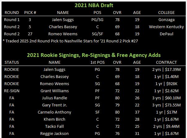 NBA 2K21: 6-Team Expansion Sonics Rebuild 5ce971ec23673700ec8d2fa991733d24