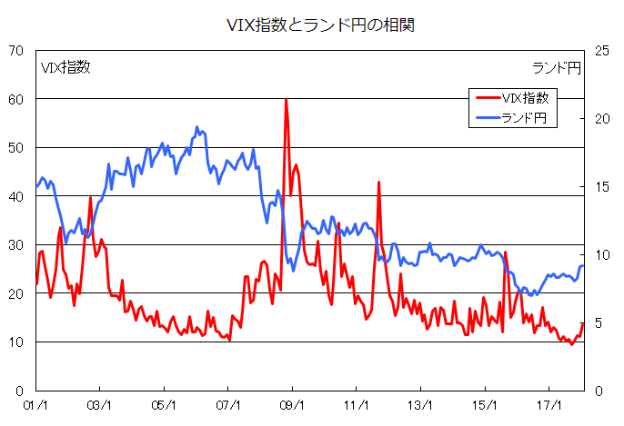 VIX指数とランド円の相関