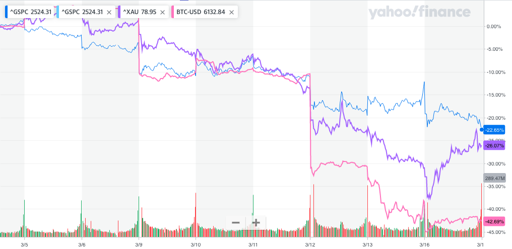 Chart showing correlation between Bitcoin, S&P 500 and gold