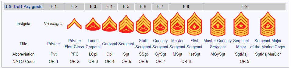 NEW WIKI PAGE - MARINE RANKS! - Colonial Marines