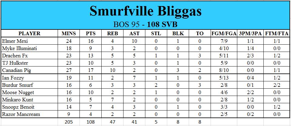 The Bliggas are Back! (NBA 2K16 XWA Edition) - Page 8 62f11e1cd6dda57757c5a3e881f61617