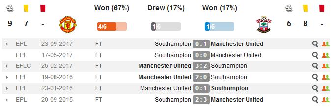 Манчестер Юнайтед - Саутгемптон