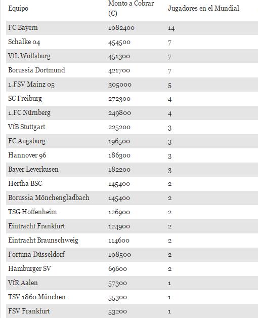 21 equipos alemanes cobrarán compensación por el pasado Mundial