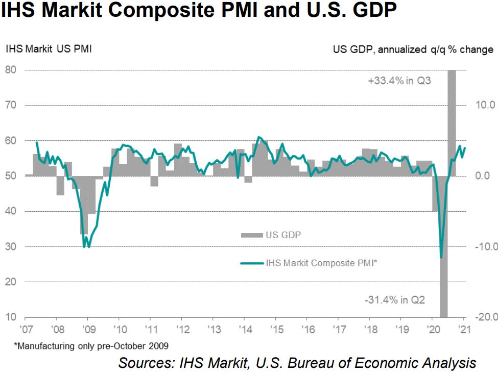 Рост экономики США - конец стимулов
