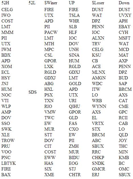 Обзор рынка США (NYSE NASDAQ AMEX) на 24.07.2013