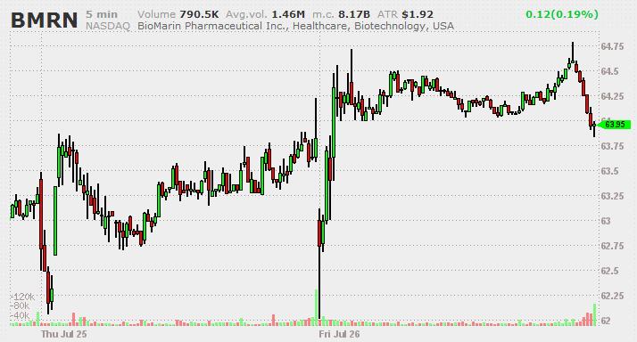 BMRN Chart 5Min 25-26 July 2013