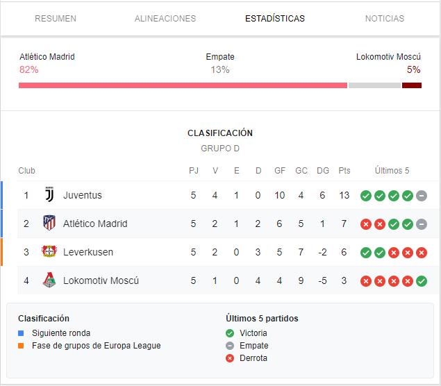 UCL 2019/20. Grupo D 6º Partido: Atlético de Madrid vs  Lokomotiv de Moscú (Miércoles 11 Dic./21:00) 66752150e3773b4f5b30601afcebb2a9