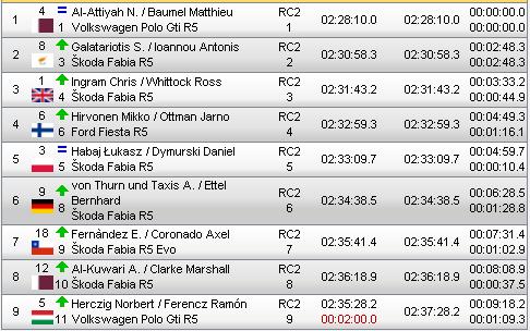 ERC: 48º Cyprus Rally [26-29 Septiembre] 678abe21b7eaafd3700a70bd12d46166