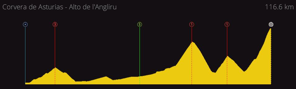 Vuelta a España Junior | 2.U25 | (03/04-10/04) 679b75caf52fbe9ca472ed07f8aadbd9