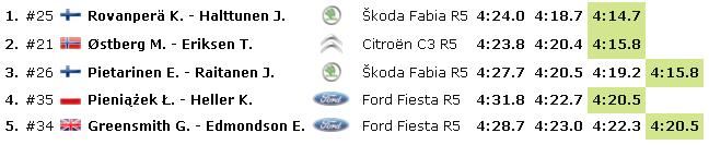 WRC: 67º Rallye Sweden [14-17 Febrero] - Página 3 67ac44427afd4f6e977bb7fe5e029a32