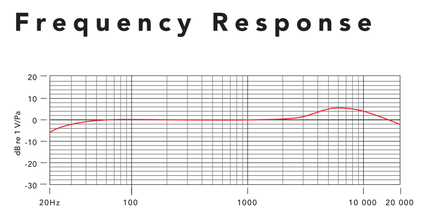 RODE iXY frequency response