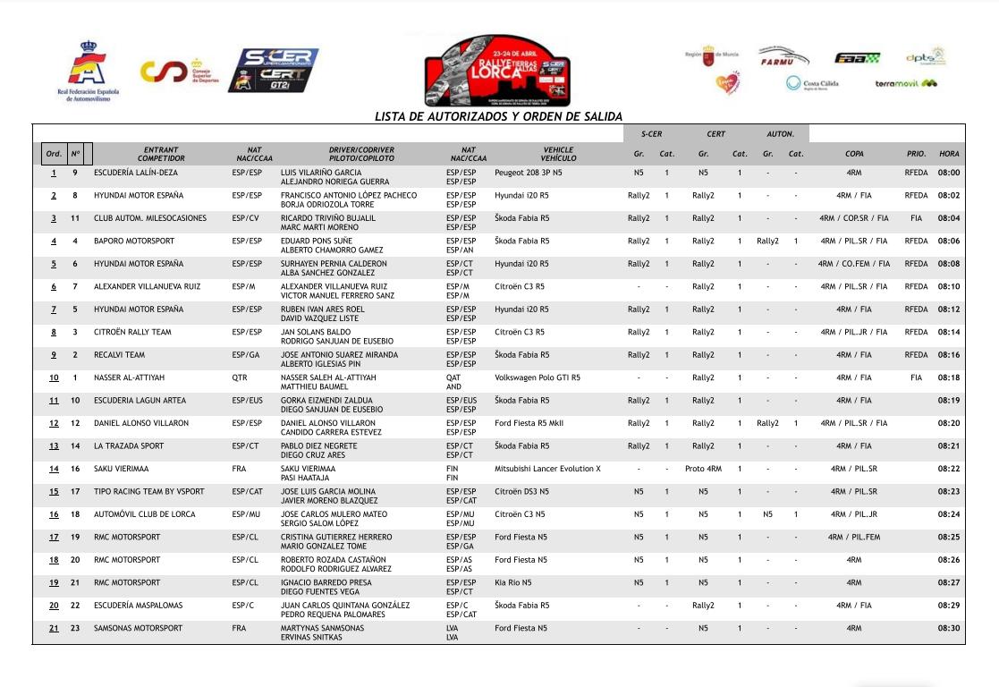 SCER + CERT: 10º Rallye Tierras Altas de Lorca [23-24 Abril] - Página 2 6855e5341de04574cb8953f8fc4ab7da