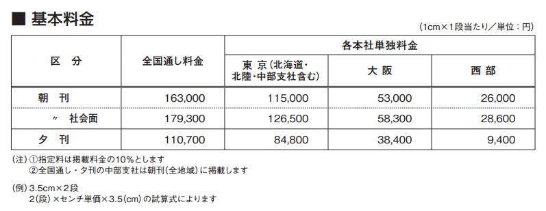 【誰も知らない選挙の公費負担】参議院選挙、候補一人あたり最大680万円まで公費で負担  ※東京選挙区の場合 20