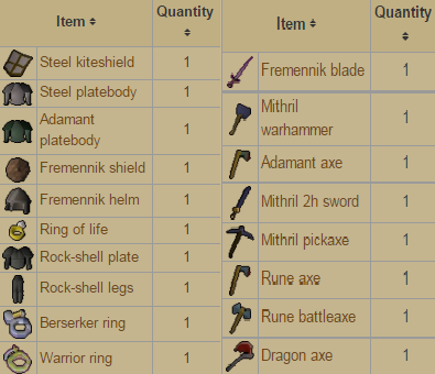 Dagannoth King Guide - Guides - Runex - The Best Economy RSPS!