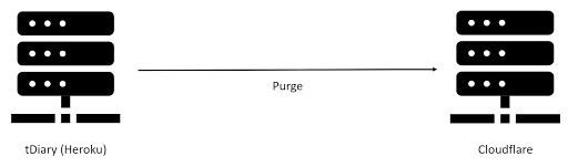[図]tDiary.Net (Heroku) -Purge→ Cloudflare