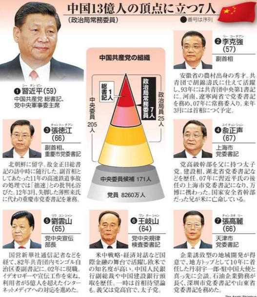 チャートで一目でわかる中国共産党の権力図 7