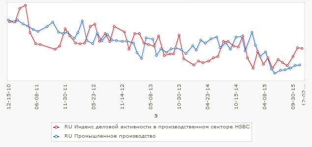 Производственная активность и промышленность России