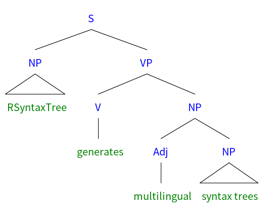 RSyntaxTree Sample