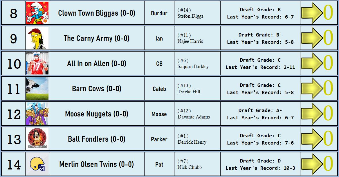 XWA Fantasy Football Power Rankings: Pre-season 6c241f02e73d6a7f911bc7534710944e