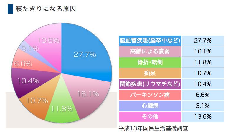 日本人の死亡率 ランキングBEST5 と番外編 17