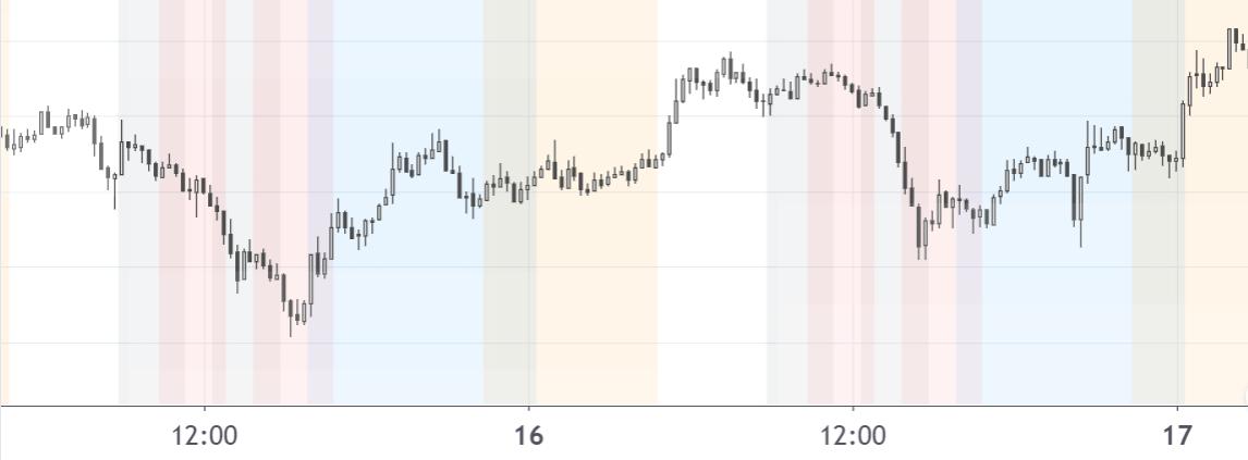 Pineスクリプトで各市場の取引時間で背景に色をつける(timezoneと夏時間を自動認識)