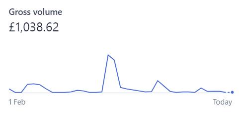 Final Stripe ARR chart for Mailoji