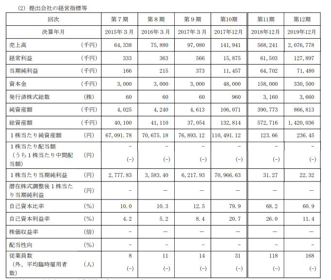 Sharing Innovationsの財務KPI 参照:https://www.jpx.co.jp/listing/stocks/new/nlsgeu000005bzm7-att/03SharingInnovations-1s.pdf