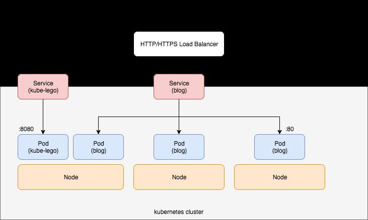 GKE blog structure