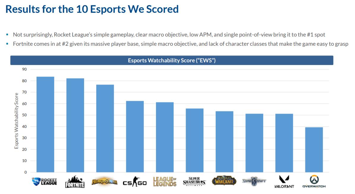 Top 10 des esports de l'industrie selon le livre blanc AGC.