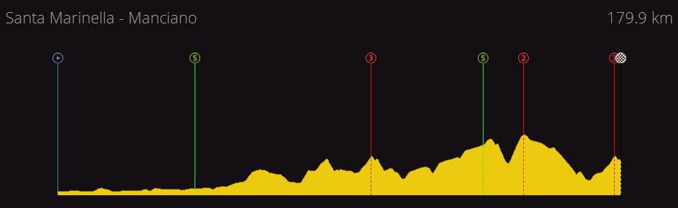 Tirreno - Adriatico | 2.HC | (24/03-30/03) 716c2a15e937460ea8800db92bb362c8