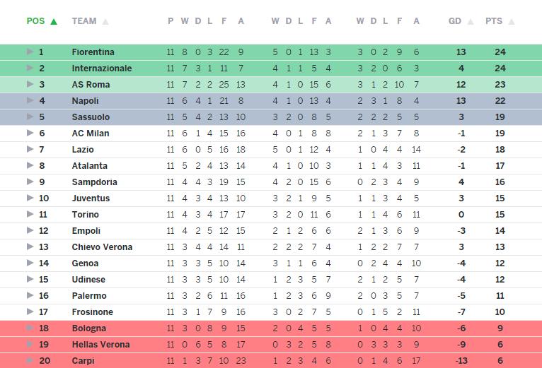 Serie a league table 2017 home plan - Italian league fixtures and table ...