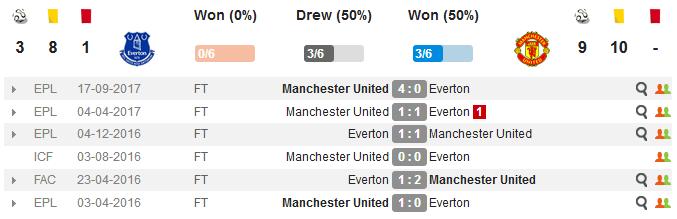 Эвертон - Манчестер Юнайтед