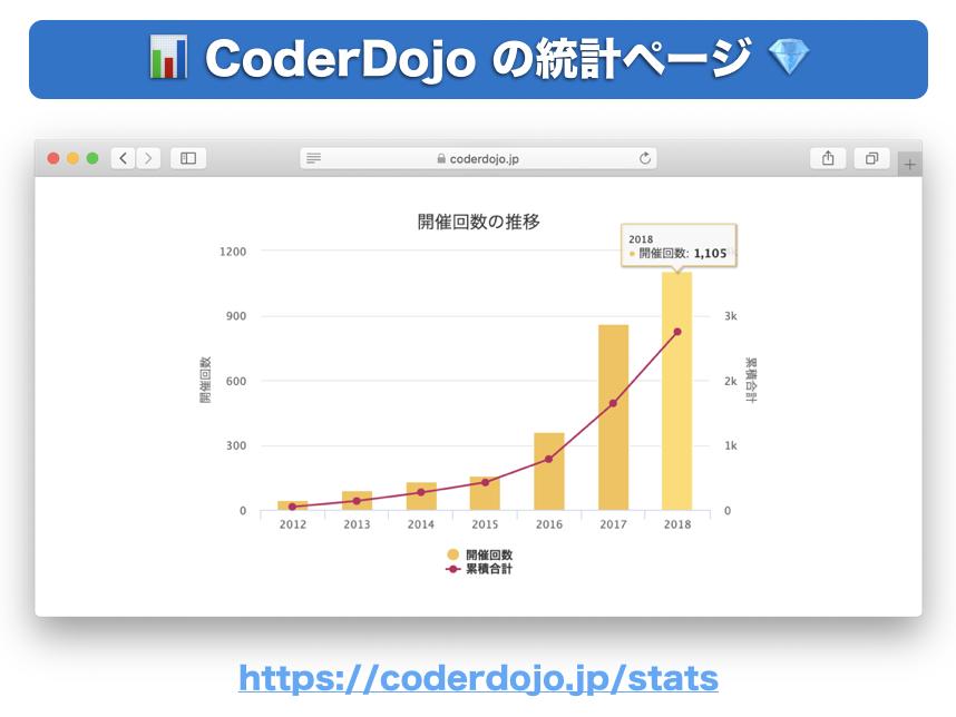 CoderDojo の統計ページ