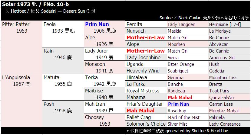 Solar 伴性血縁血統表