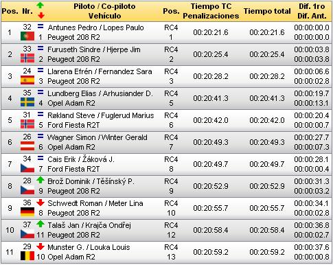 ERC: 54º Azores Rallye [21-23 Marzo] - Página 2 727957e6342dacaa840866a21498e9c9