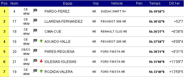 CERT: 19º Rallye de Tierra Ciutat de Cervera [31 Agosto - 1 Septiembre] - Página 2 7281f7afe583b4cacd01c1c461f33fa7